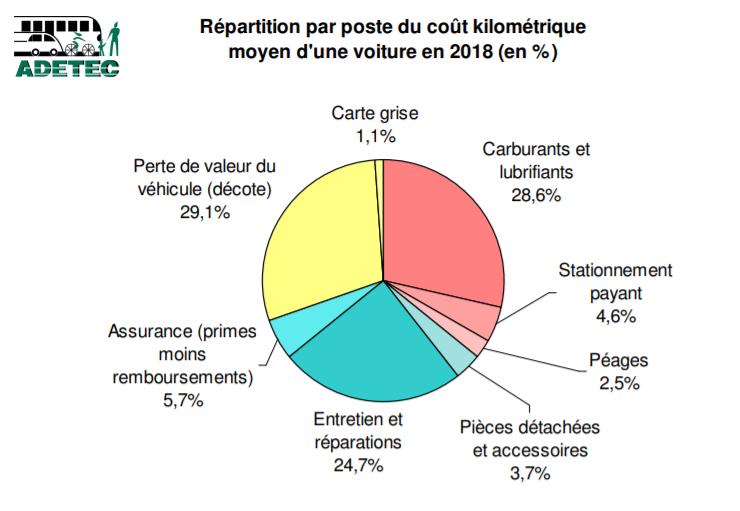 Répartition par poste du coût kilométrique moyen d'une voiture en 2018 (%)