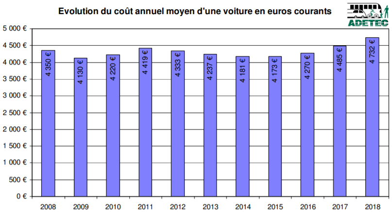 Evolution du coût annuel moyen dune voiture en euros courants